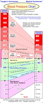 Normal Blood Pressure Chart 3 Easy Exercises Drop Blood Pressure