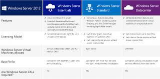 Windows Server 2019 Standard 16 Core Oem Activation Key