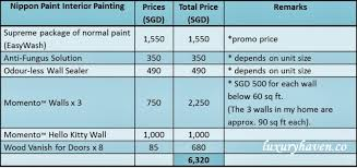 Painting Cost Per Square Foot Painting Cost Of Make Over Tips From Nippon  Paint Image