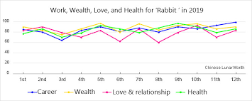 Rabbit Growth Rate Chart Rabbit Horoscope 2019 2020 Fortune For People Born In