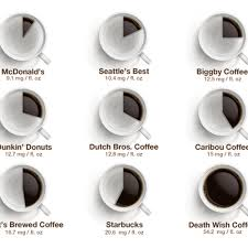 Factors that affect caffeine content include brewing methods, types of beans, and the amount of coffee powder a person uses. How Much Caffeine Is Actually In Your Coffee From Dunkin To Starbucks Coffee Infographic Coffee Branding Deathwish Coffee