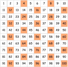 Counting Chart By Tens To 120 Skip Counting