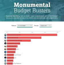 Budget Projects See The Most Over Budget Projects Of All Time Ranked In This