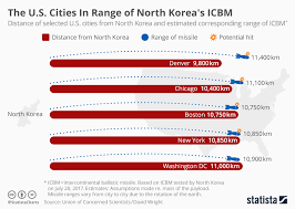 Distance Chart Us Chart The U S Cities In Range Of North Koreas Icbm Statista