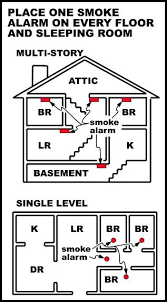 smoke alarm electrical service electricians el mirage az smoke alarm placement
