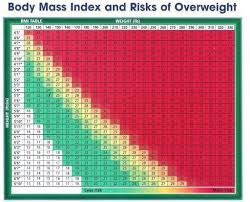 Bmi Chart For Gastric Bypass Bmi Calculators