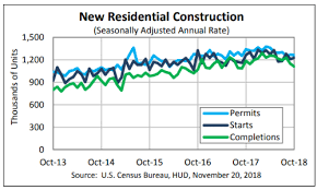 Housing Starts Chart U S Housing Starts Rally In October Amid Rebound In