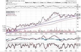 3 Positive Charts For Food And Beverage Stocks