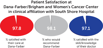 South Shore Hospital My Chart Patient Ratings For Dana Farber Cancer Institute Network