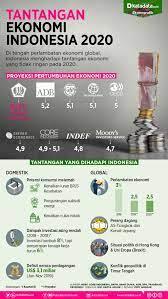 Jelaskan masalah yang menjadi tantangan perekonomian indonesia di masa yang akan datang! Tantangan Ekonomi Indonesia 2020 Infografik Katadata Co Id