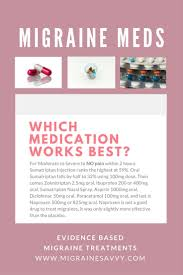 List Of Migraine Medications How To Pick The Best One