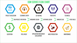 Mass Production Flow Chart Original Design Manufacturing Odm Iot Custom Electronic