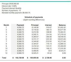 What Is A Blended Payment Bdc Ca