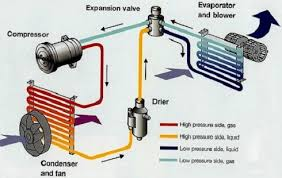 how to replace a car ac compressor youfixcars com expansion valve type ac system diagram
