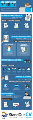 How Recruiters Read Your Cv Infographic Http