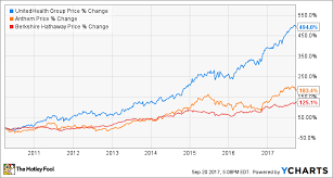 Davita Stock Chart Could This Be Warren Buffetts Greatest Weakness The