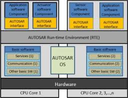 A Resource Efficient Framework To Run Automotive Embedded