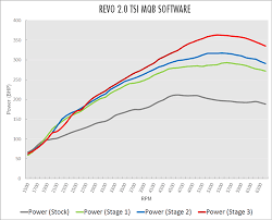 Power Wheel Chart Comparison Of Stock Vs Revo Stage1 Stage 2 Stage 3 Power