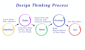 Design Thinking Framing The Problem Design Thinking Define Stage Analyze To Synthesize Cloudapp