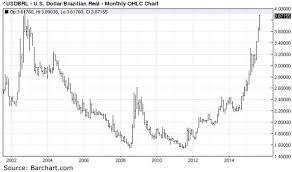 Dollar Real Chart Winklevoss Zwillinge