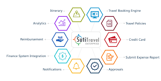 Online Business Travel And Expense Management Software Sutit E