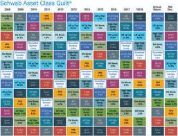 Asset Allocation Quilt Chart Related Keywords Suggestions