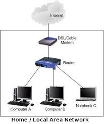 learn about basic computer networking what is needed to communicate with a computer at Home Area Network Diagram