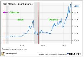 Smith And Wesson Stock Chart Would Clinton Or Trump Be Better For Gun Stocks Financhill