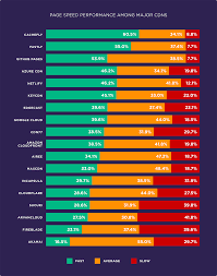 Old Ping Color Chart We Analyzed 5 2 Million Webpages Heres What We Learned