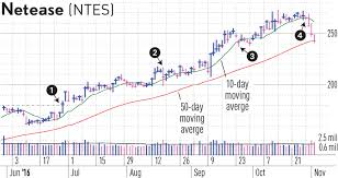 When To Sell Stocks Use The 10 Day Moving Average
