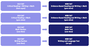 Act Conversion New Sat Conversion Chart Whats Your Score Worth Kaplan Test Prep