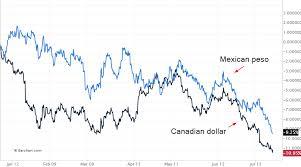 Cdn To Peso Chart
