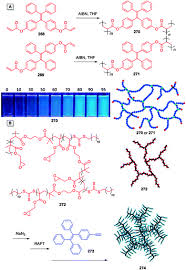 aie macromolecules syntheses structures and functionalities image file c4cs00044g s33 tif