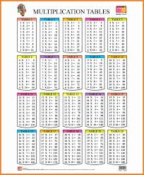 Save the image on your computer and then print it. 8 Multiplication Chart 1 20 Ars Eloquentiae Multiplication Chart Math Tables Multiplication Table