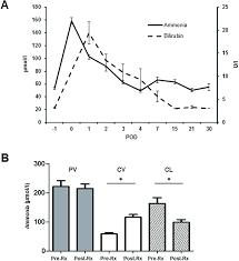 Bilirubin Levels Chart Development Of Ammonia And Bilirubin Levels After Major