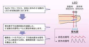 動脈血 酸素 飽和 度