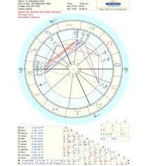 Elizabeth Warren Natal Chart 60 Punctilious Astrology Chart Dienst