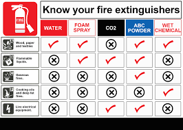 City Fire What Type Of Fire Extinguisher Does Your