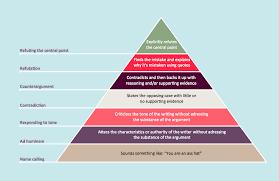 pyramid diagram d triangle diagram template pyramid diagram pyramid diagram created using pro