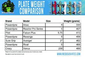 Plate Weight Chart Roller Skate Plate Weights Comparison Medusaskates