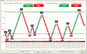 Renko Chart Afl For Amibroker Www Bedowntowndaytona Com