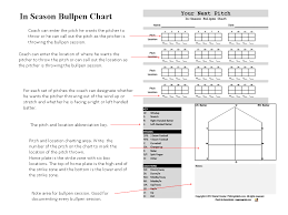 Softball Pitching Chart Template 48 Pitch Bullpen Chart Baseball Pitching Baseball Scores