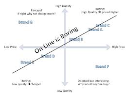 Marketing Positioning Chart Boring Positioning Maps Marketing Thought