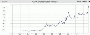 Exchange Rate Us Dollar To British Pound Etf Gold Asx