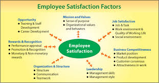 essay writing tips to employee satisfaction and customer employee satisfaction 3 empowerment hypothesis