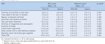Table 4 From Unctional Performance Of School Children