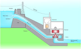 Power Generation Power Electrical High Voltage Engineering