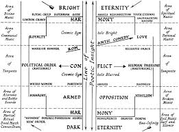 Wilson Knights Chart Of Shakespeares Dramatic Universe