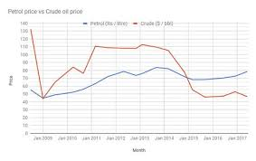 Petrol Price In India Chart 5 Years Pinterest