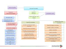 Association Organizational Chart Organizational Chart Accountants Auditors Association